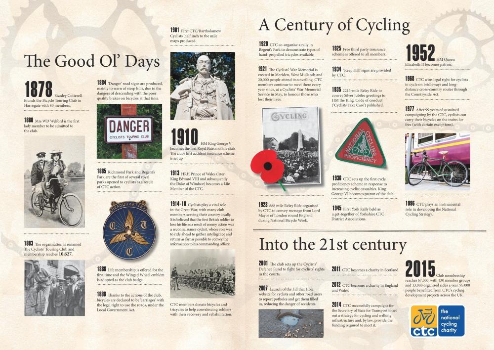 Cycling Uk History Timeline Cycling Uk
