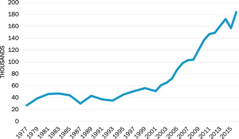 Cycling UK's Cycling Statistics | Cycling UK