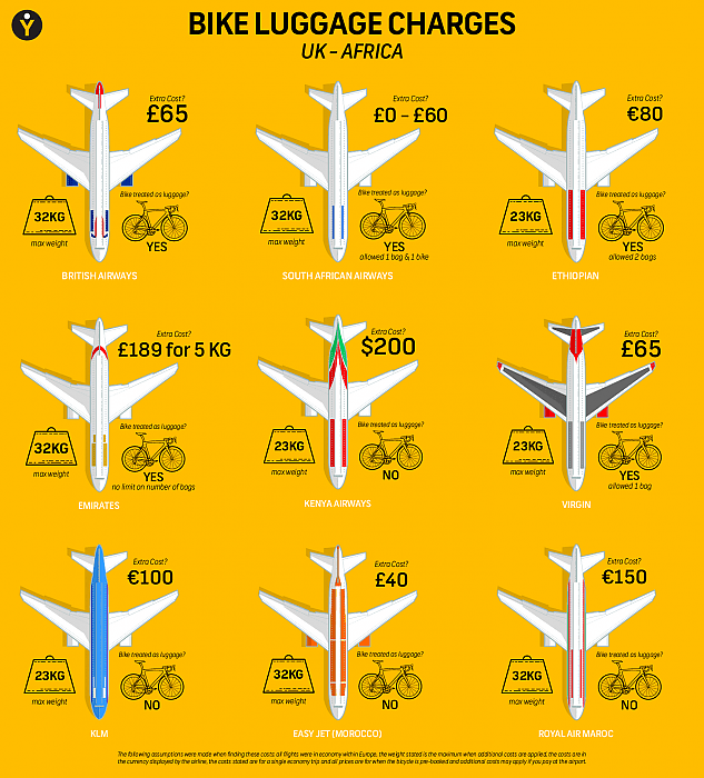 A guide to taking your bike on an aeroplane | Cycling UK