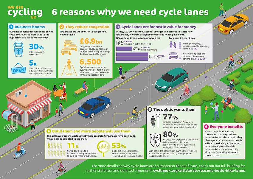 Infographic showing the benefits of cycle lanes for individuals and the economy