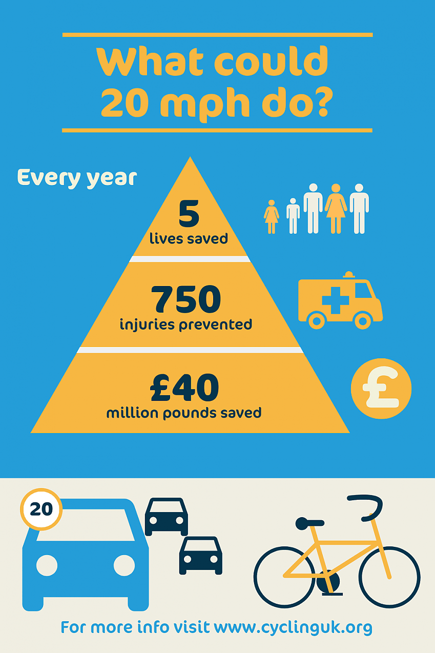Infographic showing how many lives could be saved by a default 20mph limit on Scottish streets