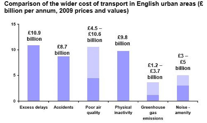 Table from 'The wider costs of transport in English urban areas in 2009 - Cabinet Office 2009
