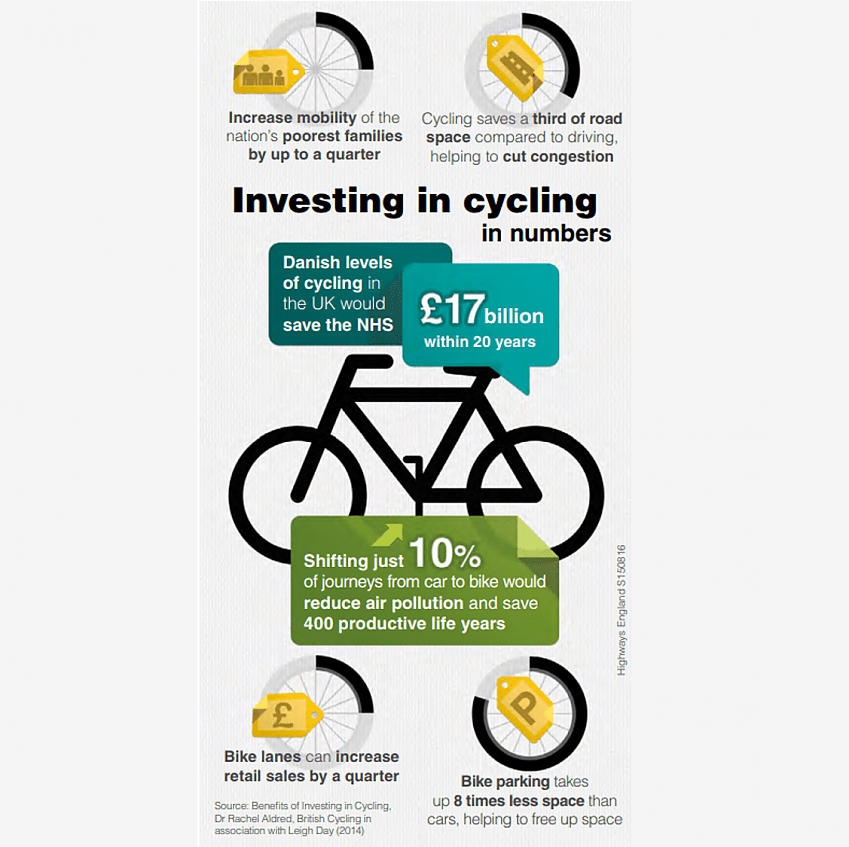 Cycling and air quality infographic