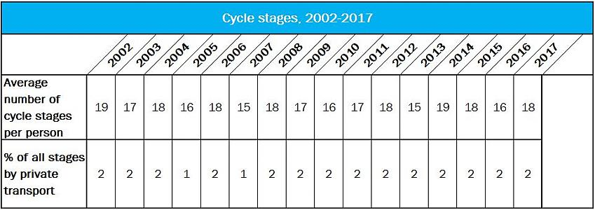 Cycle stages, 2002-2017