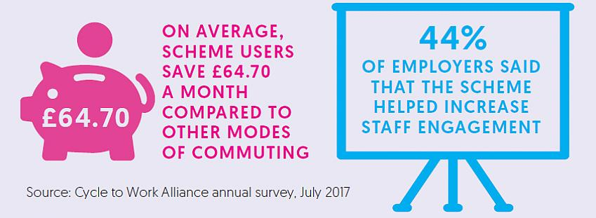 Cycle to Work Alliance annual survey
