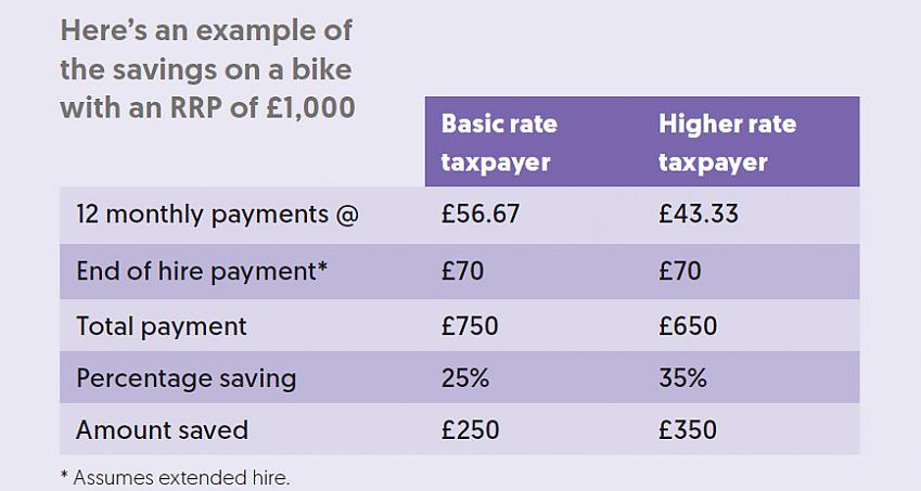 Cycle to Work Scheme savings