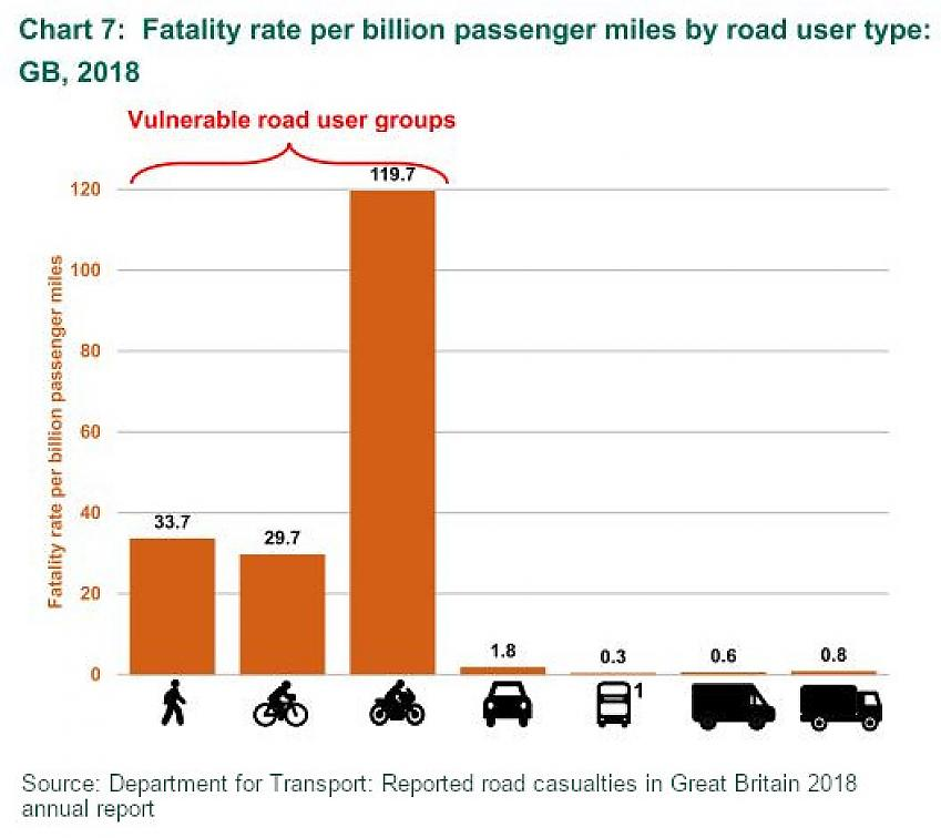 Chart showing road casualty fatalities per billion passenger miles