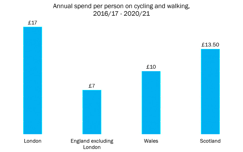 Graph of annual spend per person on cycling and walking for each nation in Britain