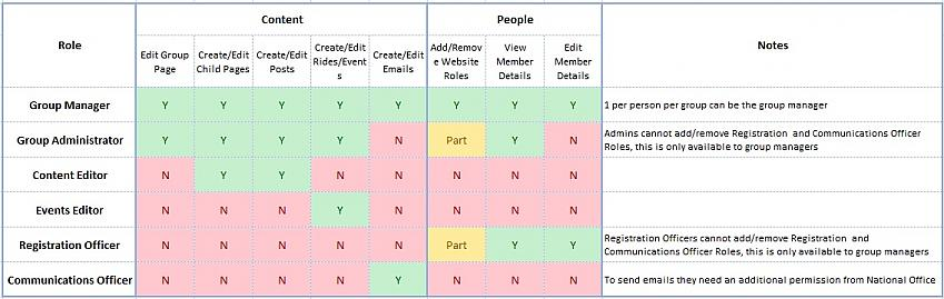 Group Roles