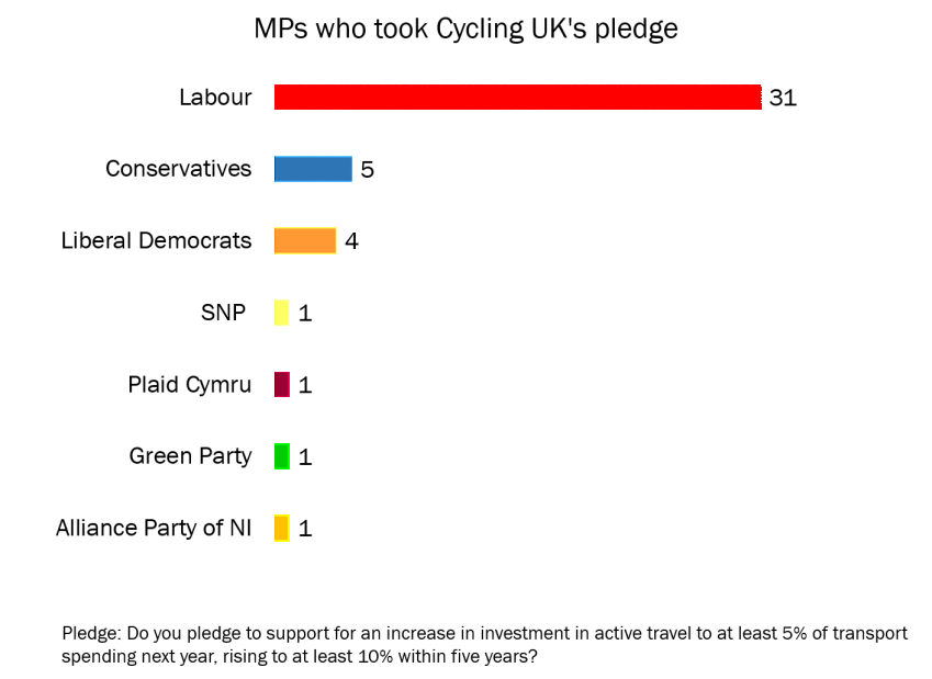 Graph of elected MPs from each party who took Cycling UK's pledge to increase funding for walking and cycling.