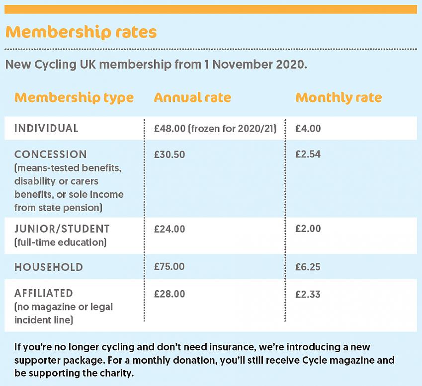 Proposed new Cycling UK membership rates