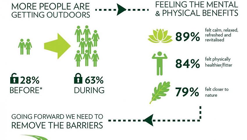 Infographic from outdoor recreation survey
