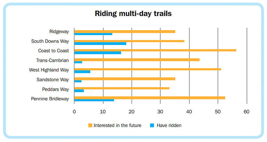 Graph from Rides of Way report