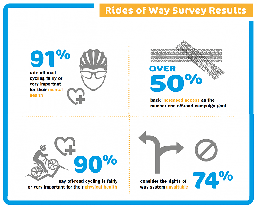 Cycling UK Rides of Way off-road survey infographic
