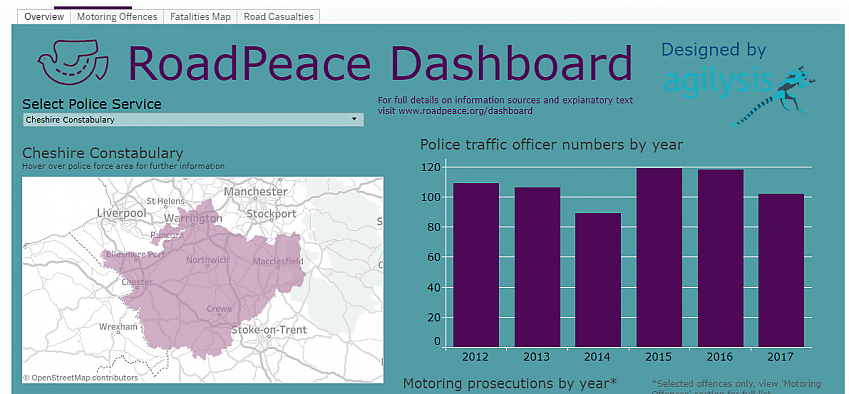 Roadpeace police dashboard