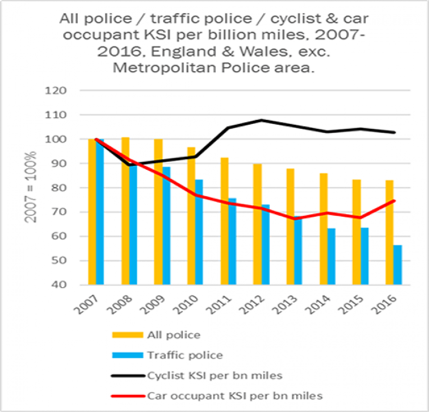 Roads police numbers v car and cyclist injury nos, 2007-16