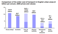 The societal costs of congestion, pollution, casualties and physical activity in English urban areas are of a similar magnitude - each is around £10bn annually